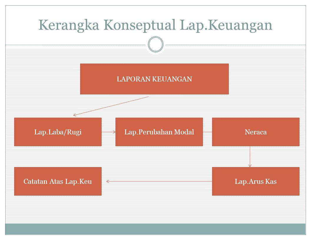 Menyusun Laporan Keuangan (1) Laporan Laba rugi berisi Pendapatan Beban/Biaya Laba/Rugi Laporan Perubahan Modal berisi Modal Awal/Akhir Prive Laba/Rugi