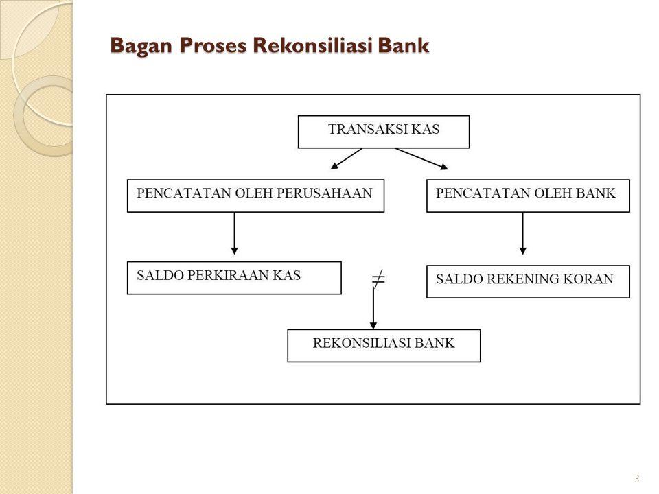 Bagan Proses Rekonsiliasi Bank 3