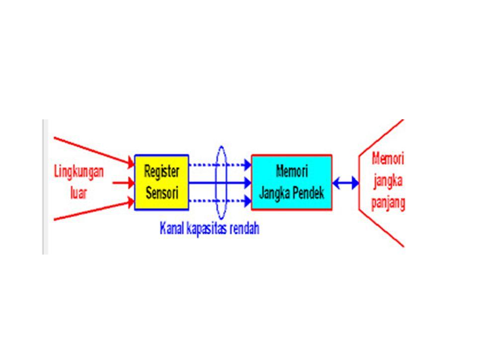 Registrasi Sensori Persistensi penglihatan 0.2 detik Persistensi pendengaran 2 detik Informasi disimpan dalam bentuk fisik