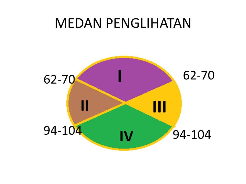 MEDAN PENGLIHATAN I II III IV 62-70 94-104