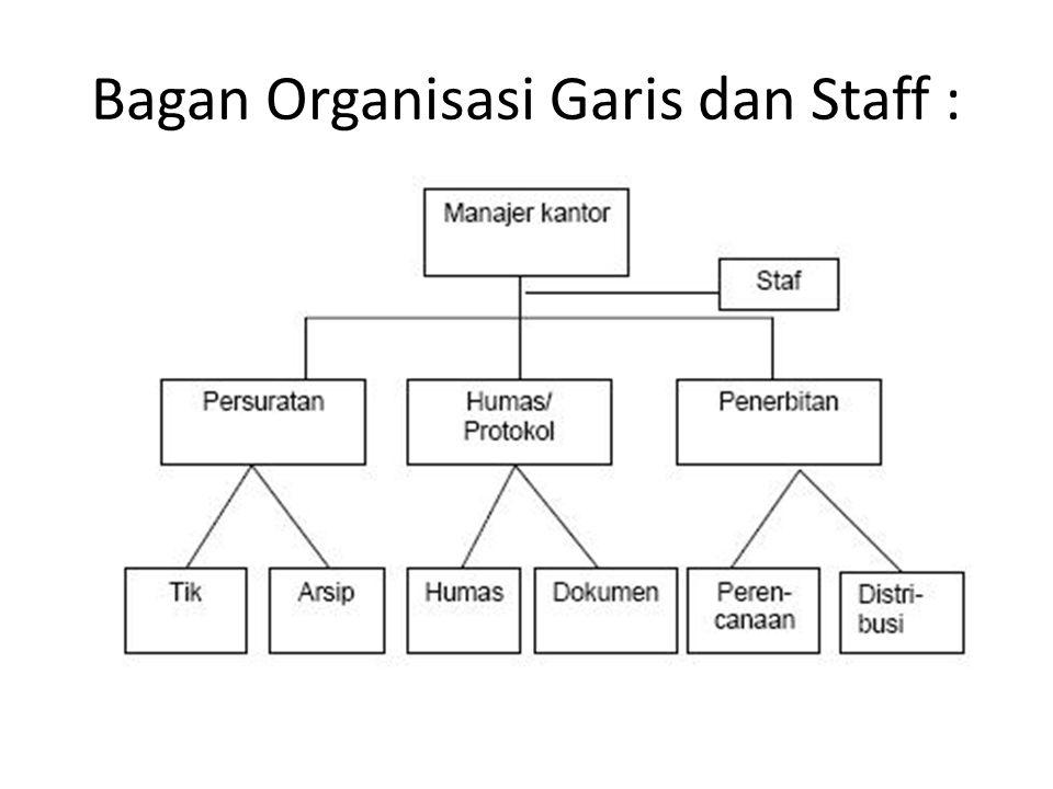 Bagan Organisasi Garis dan Staff :