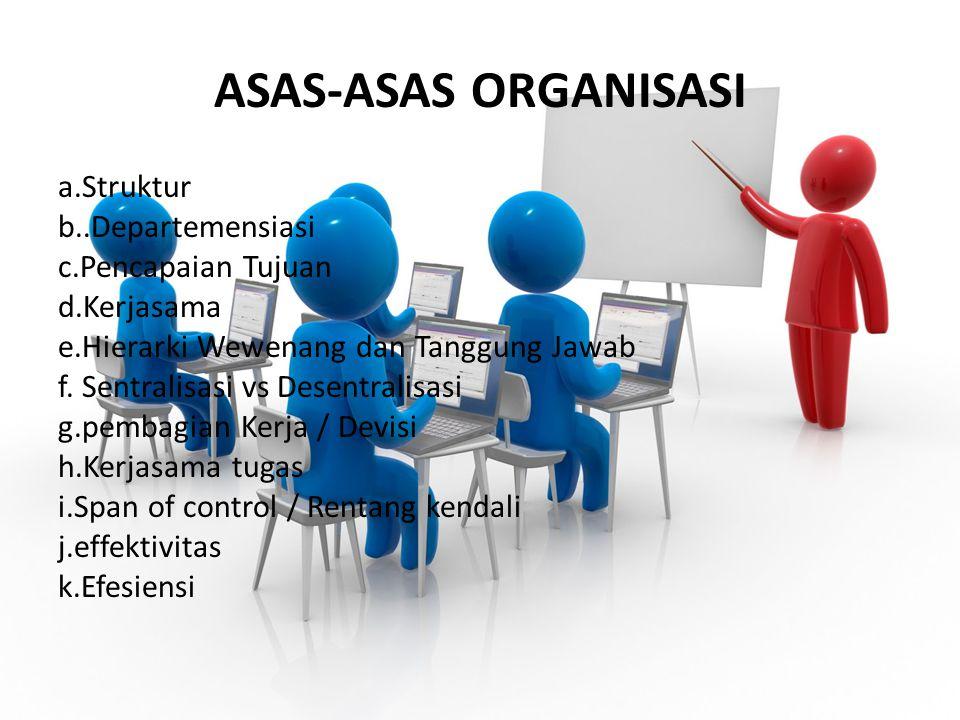 ASAS-ASAS ORGANISASI a.Struktur b..Departemensiasi c.Pencapaian Tujuan d.Kerjasama e.Hierarki Wewenang dan Tanggung Jawab f. Sentralisasi vs Desentral