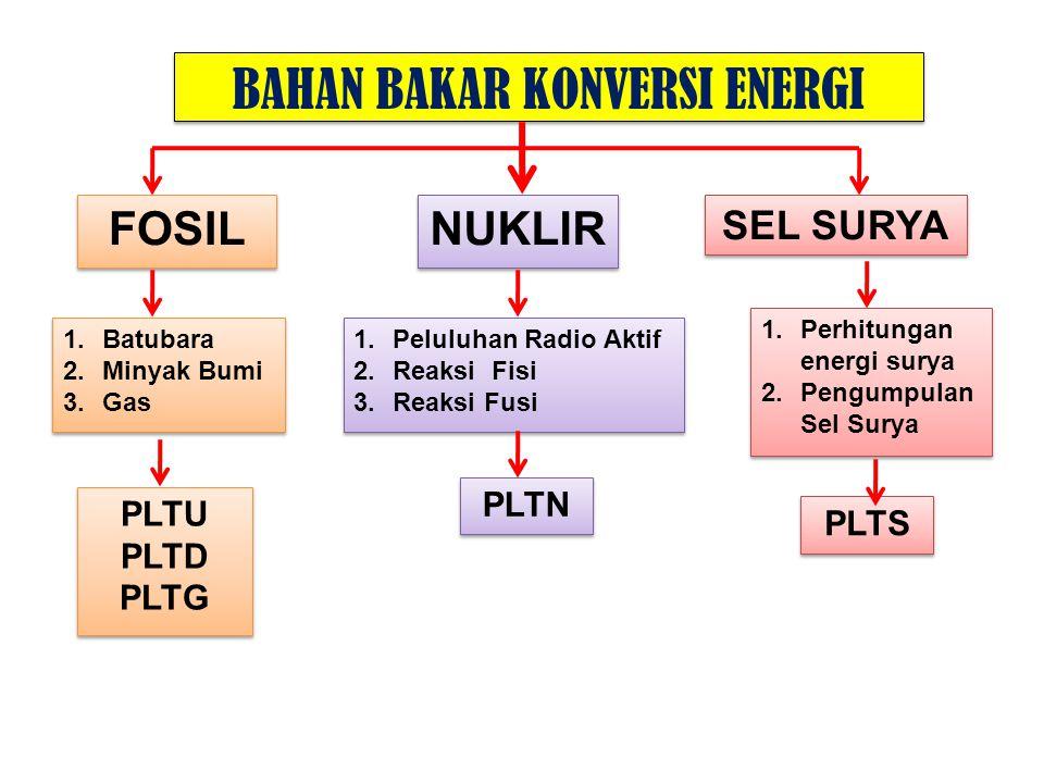 BAHAN BAKAR KONVERSI ENERGI FOSIL SEL SURYA NUKLIR 1.Batubara 2.Minyak Bumi 3.Gas 1.Batubara 2.Minyak Bumi 3.Gas 1.Peluluhan Radio Aktif 2.Reaksi Fisi