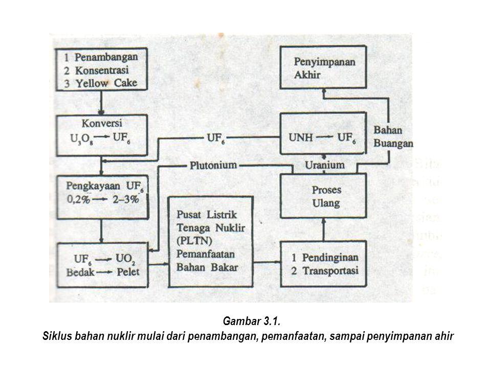 Gambar 3.1. Siklus bahan nuklir mulai dari penambangan, pemanfaatan, sampai penyimpanan ahir