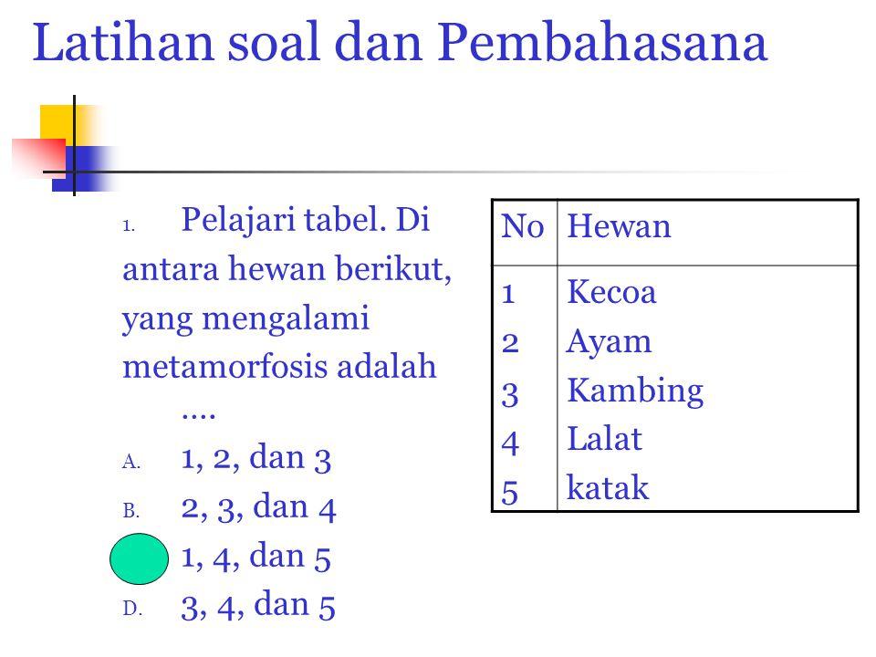 Latihan soal dan Pembahasana 1. Pelajari tabel. Di antara hewan berikut, yang mengalami metamorfosis adalah …. A. 1, 2, dan 3 B. 2, 3, dan 4 C. 1, 4,