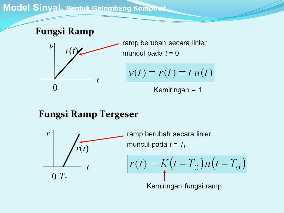 Fungsi Ramp r(t)r(t) t v 0 t r 0 Fungsi Ramp Tergeser T0T0 r(t)r(t) ramp berubah secara linier muncul pada t = 0 ramp berubah secara linier muncul pad