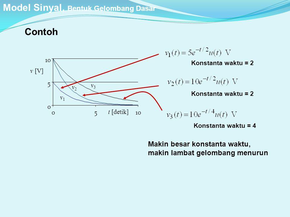 Contoh t [detik] v1v1 v2v2 v3v3 0 5 10 05 v [V] Konstanta waktu = 2 Konstanta waktu = 4 Makin besar konstanta waktu, makin lambat gelombang menurun Mo
