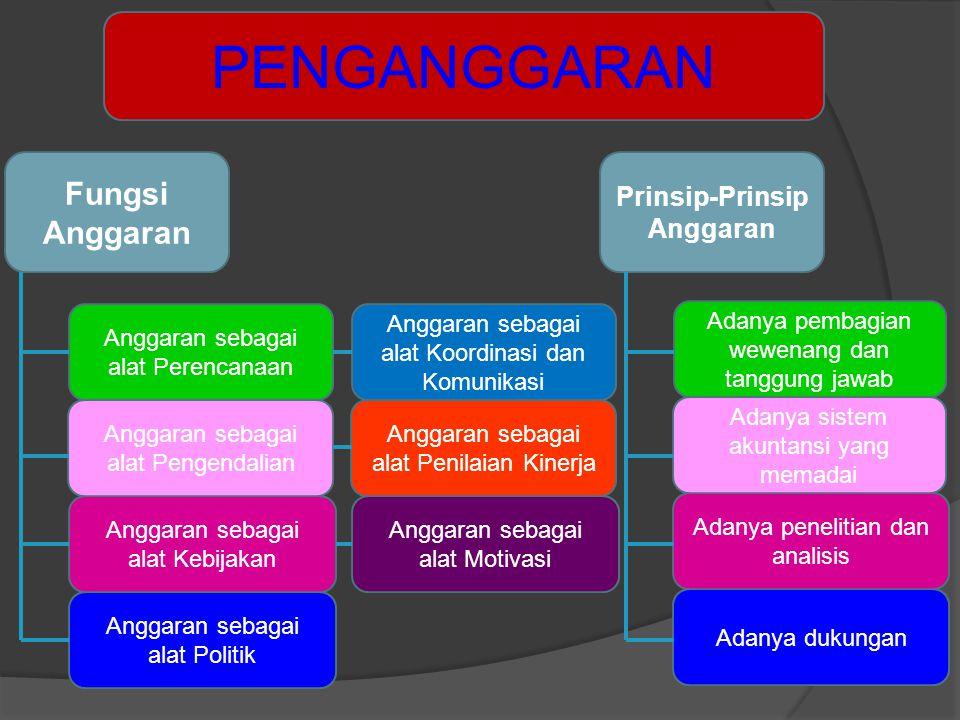 Fungsi Anggaran Prinsip-Prinsip Anggaran Anggaran sebagai alat Perencanaan Anggaran sebagai alat Politik Anggaran sebagai alat Kebijakan Anggaran seba