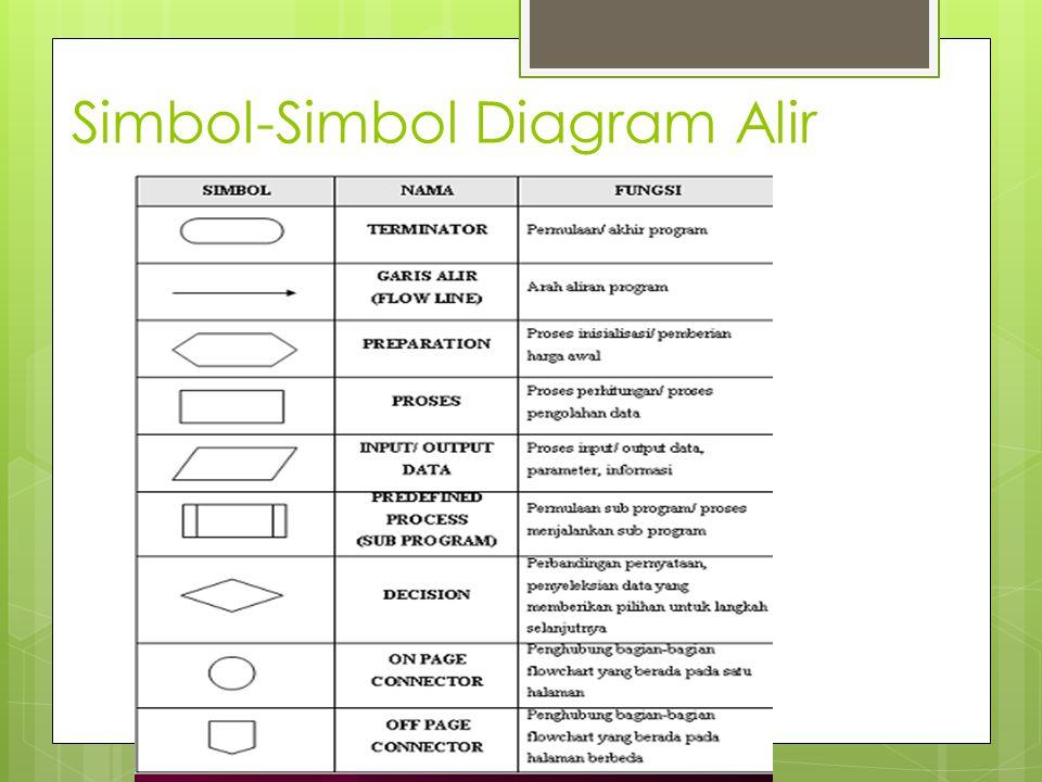 Simbol-Simbol Diagram Alir