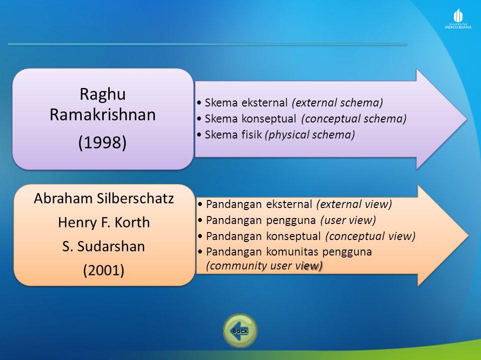Raghu Ramakrishnan (1998) Skema eksternal (external schema) Skema konseptual (conceptual schema) Skema fisik (physical schema) Abraham Silberschatz He