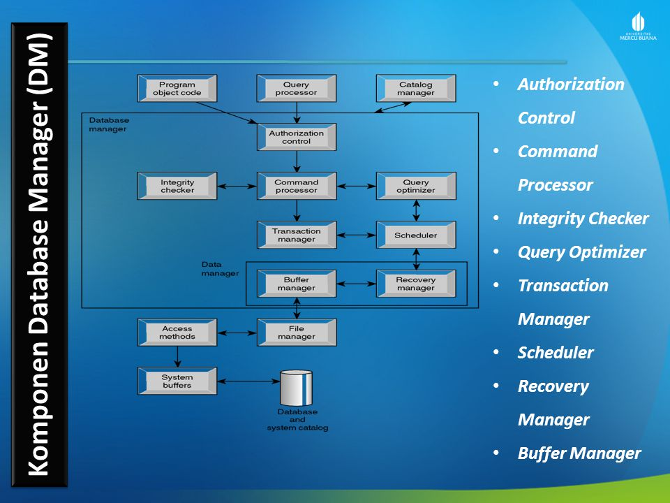 Komponen Database Manager (DM) Authorization Control Command Processor Integrity Checker Query Optimizer Transaction Manager Scheduler Recovery Manager Buffer Manager