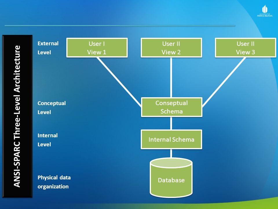 User I View 1 User I View 1 User II View 2 User II View 2 User II View 3 User II View 3 Internal Schema Database Conseptual Schema Conseptual Schema External Level Conceptual Level Internal Level Physical data organization ANSI-SPARC Three-Level Architecture