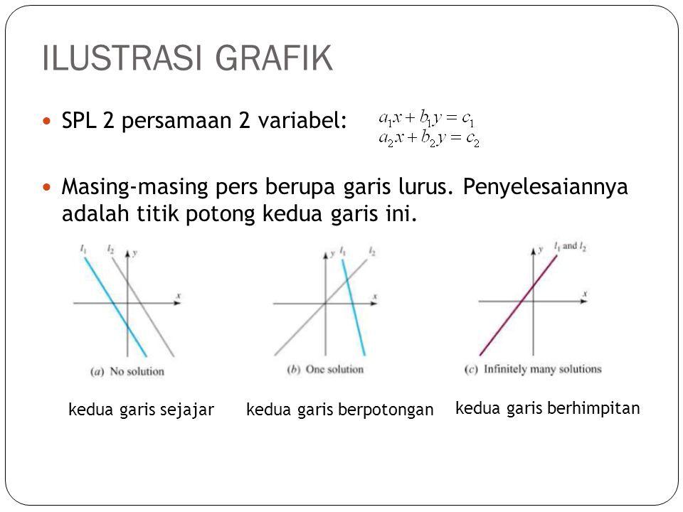 ILUSTRASI GRAFIK SPL 2 persamaan 2 variabel: Masing-masing pers berupa garis lurus. Penyelesaiannya adalah titik potong kedua garis ini. kedua garis s