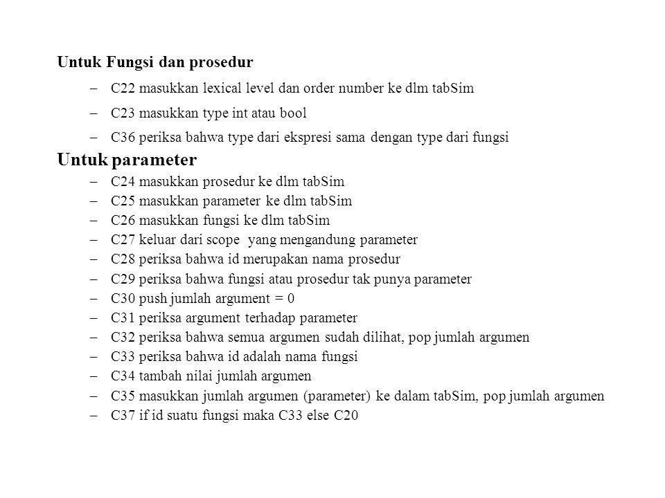 Untuk Fungsi dan prosedur –C22 masukkan lexical level dan order number ke dlm tabSim –C23 masukkan type int atau bool –C36 periksa bahwa type dari ekspresi sama dengan type dari fungsi Untuk parameter –C24 masukkan prosedur ke dlm tabSim –C25 masukkan parameter ke dlm tabSim –C26 masukkan fungsi ke dlm tabSim –C27 keluar dari scope yang mengandung parameter –C28 periksa bahwa id merupakan nama prosedur –C29 periksa bahwa fungsi atau prosedur tak punya parameter –C30 push jumlah argument = 0 –C31 periksa argument terhadap parameter –C32 periksa bahwa semua argumen sudah dilihat, pop jumlah argumen –C33 periksa bahwa id adalah nama fungsi –C34 tambah nilai jumlah argumen –C35 masukkan jumlah argumen (parameter) ke dalam tabSim, pop jumlah argumen –C37 if id suatu fungsi maka C33 else C20