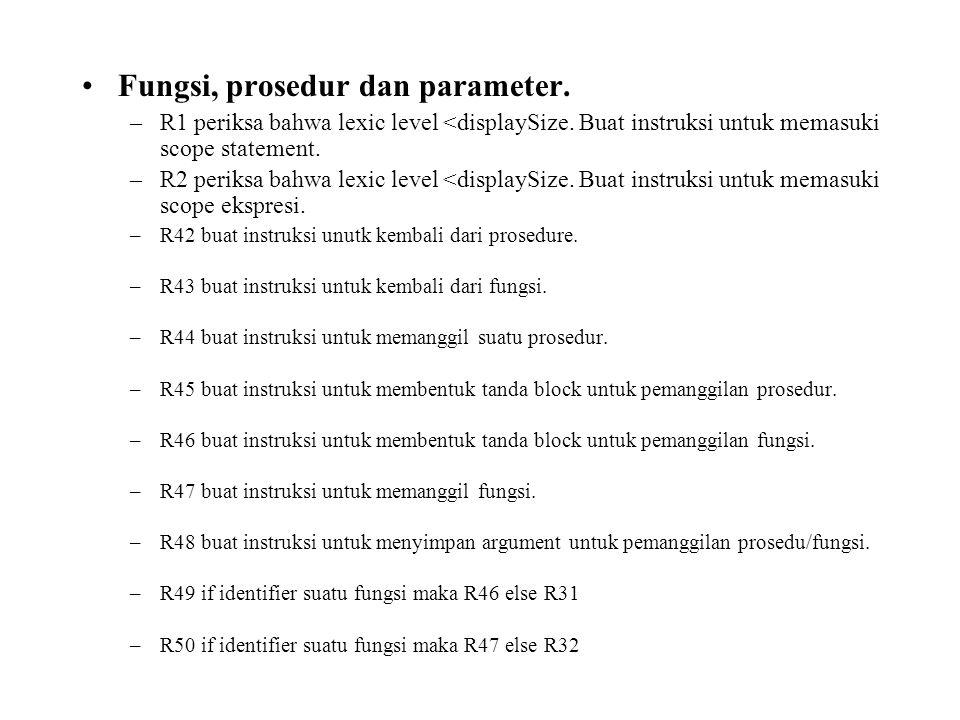 Fungsi, prosedur dan parameter. –R1 periksa bahwa lexic level <displaySize.