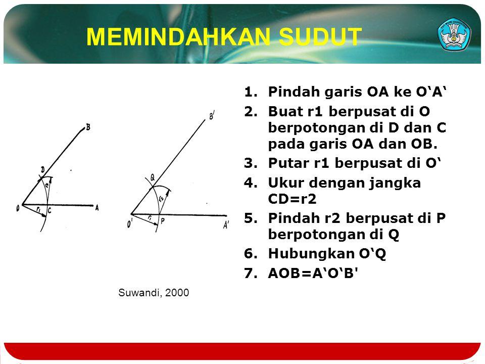 MEMINDAHKAN SUDUT 1.Pindah garis OA ke O'A' 2.Buat r1 berpusat di O berpotongan di D dan C pada garis OA dan OB. 3.Putar r1 berpusat di O' 4.Ukur deng