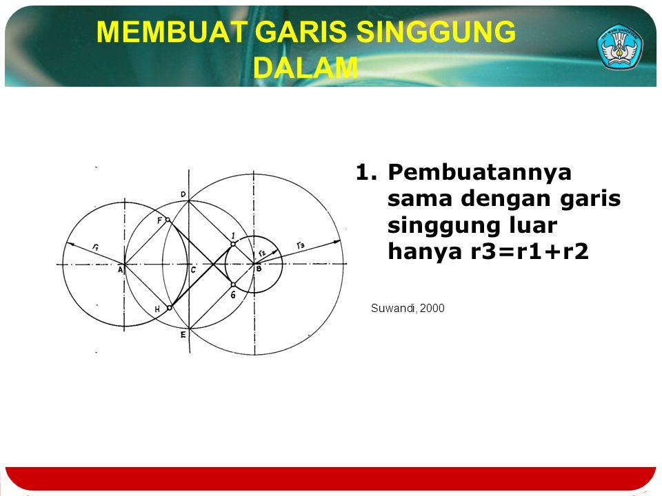 MEMBUAT GARIS SINGGUNG DALAM 1.Pembuatannya sama dengan garis singgung luar hanya r3=r1+r2 Suwandi, 2000
