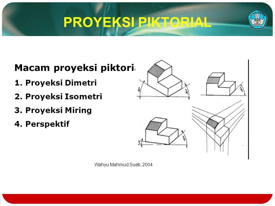 PROYEKSI PIKTORIAL Macam proyeksi piktorial 1. Proyeksi Dimetri 2. Proyeksi Isometri 3. Proyeksi Miring 4. Perspektif Wahyu Mahmud Sueb, 2004