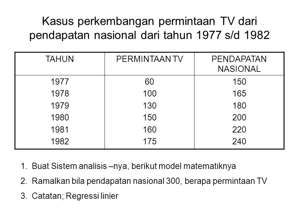 Kasus perkembangan permintaan TV dari pendapatan nasional dari tahun 1977 s/d 1982 TAHUNPERMINTAAN TVPENDAPATAN NASIONAL 1977 1978 1979 1980 1981 1982