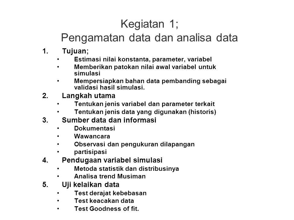 Kegiatan 1; Pengamatan data dan analisa data 1.Tujuan; Estimasi nilai konstanta, parameter, variabel Memberikan patokan nilai awal variabel untuk simu