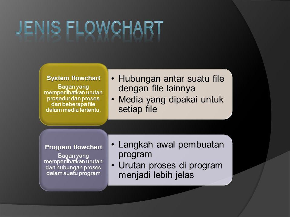 Hubungan antar suatu file dengan file lainnya Media yang dipakai untuk setiap file System flowchart Bagan yang memperlihatkan urutan prosedur dan pros