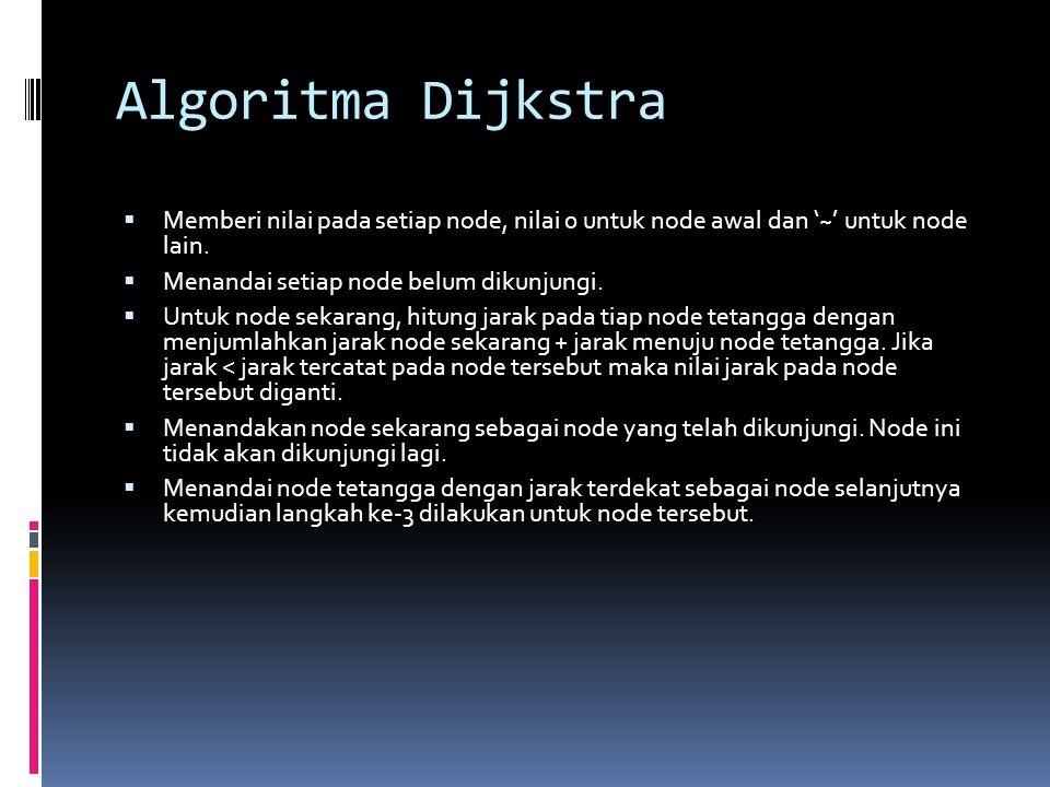 Algoritma Dijkstra  Memberi nilai pada setiap node, nilai 0 untuk node awal dan '~' untuk node lain.  Menandai setiap node belum dikunjungi.  Untuk