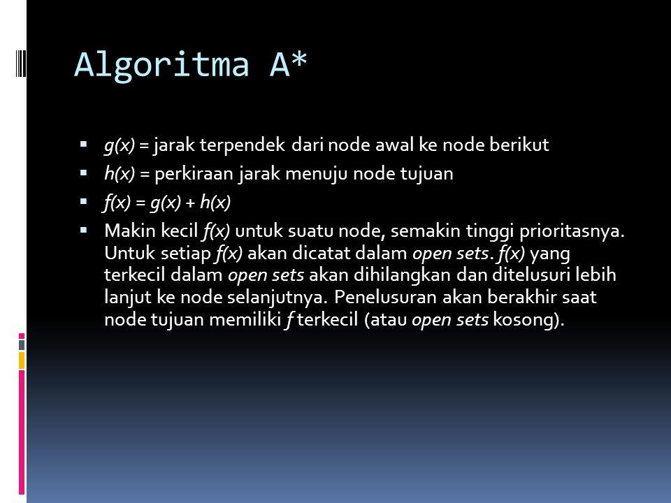 Program dengan Algoritma Dijkstra  Berdasarkan kelas-kelas XNode, Vertex, dan Main kita dapat menerapkan algoritma ini.