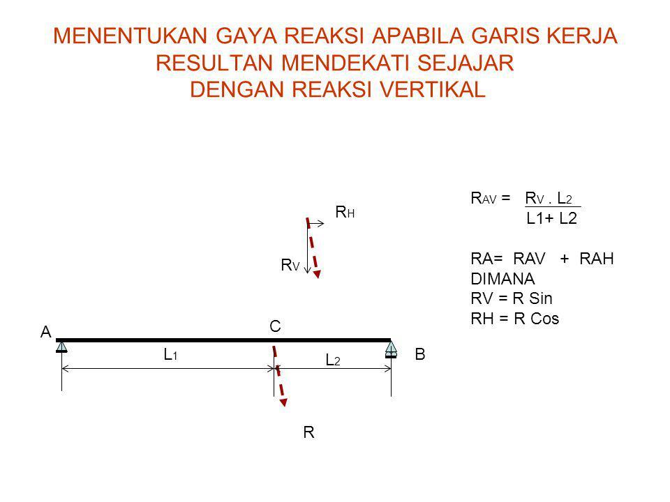 A BL1L1 C L2L2 R RHRH RVRV R AV = R V. L 2 L1+ L2 RA= RAV + RAH DIMANA RV = R Sin RH = R Cos