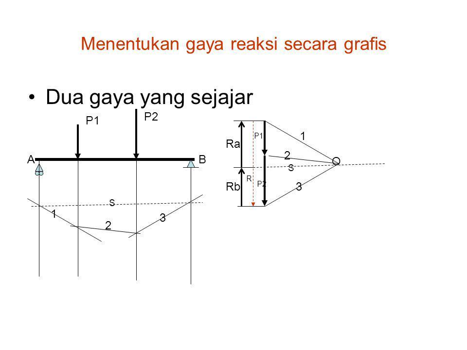Menentukan gaya reaksi secara grafis Dua gaya yang sejajar AB O Ra Rb 1 2 3 P1 P2 R 1 2 3 P1 P2 S S
