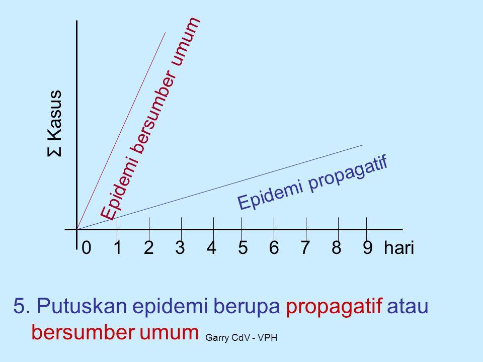 Garry CdV - VPH 5. Putuskan epidemi berupa propagatif atau bersumber umum 0 1 2 3 4 5 6 7 8 9 hari Σ Kasus Epidemi propagatif Epidemi bersumber umum