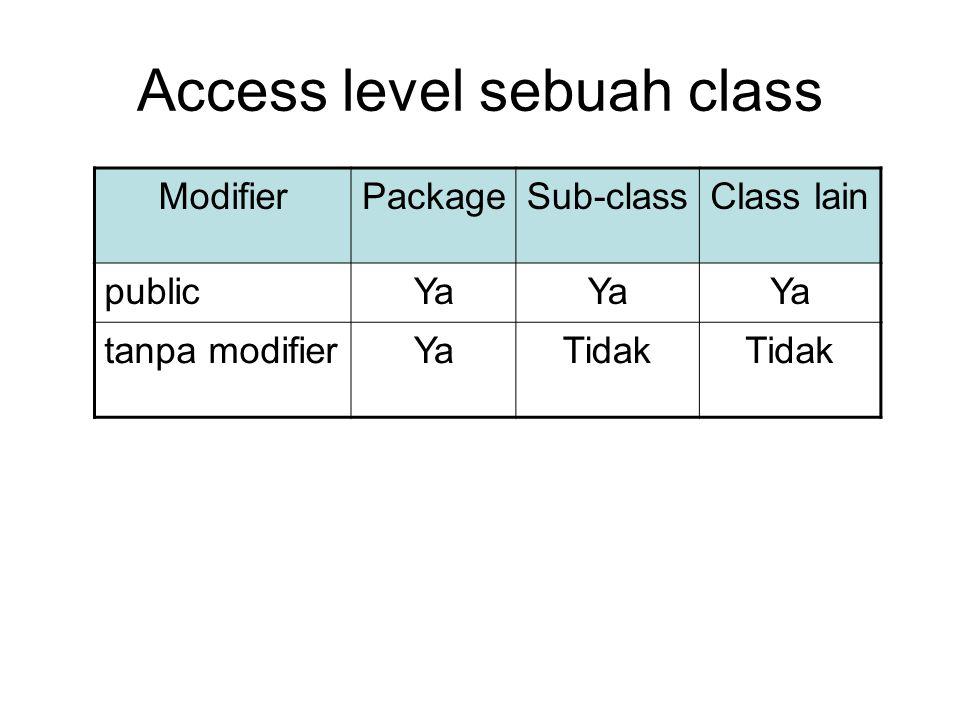 Access level sebuah class ModifierPackageSub-classClass lain publicYa tanpa modifierYaTidak