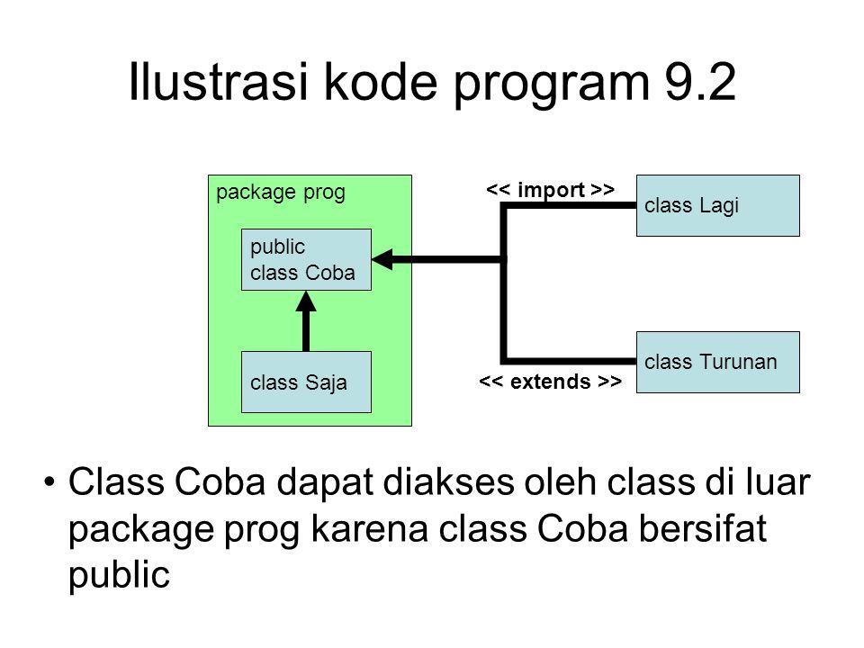 Ilustrasi kode program 9.2 class Lagi package prog public class Coba class Saja Class Coba dapat diakses oleh class di luar package prog karena class Coba bersifat public class Turunan >