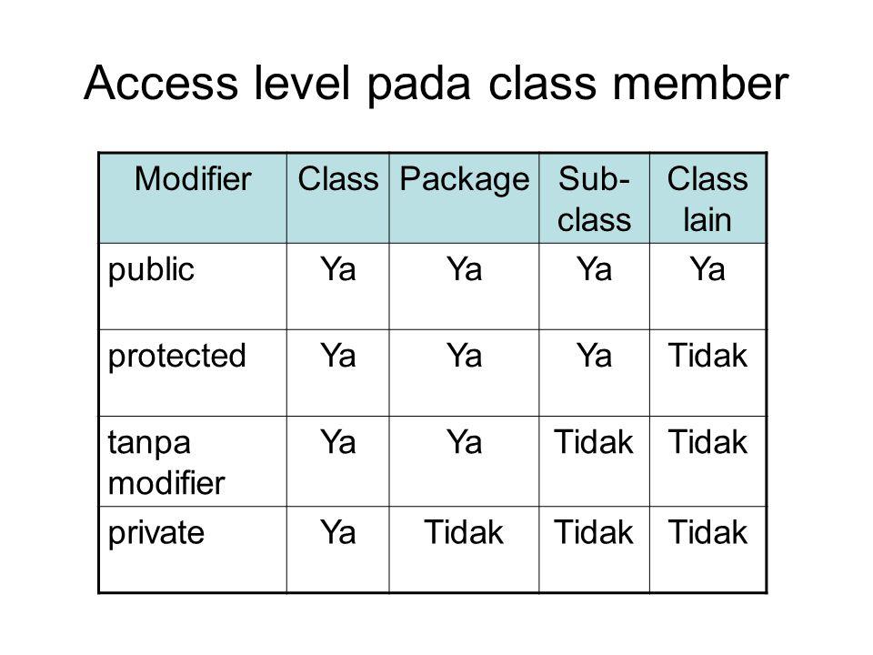 Access level pada class member ModifierClassPackageSub- class Class lain publicYa protectedYa Tidak tanpa modifier Ya Tidak privateYaTidak