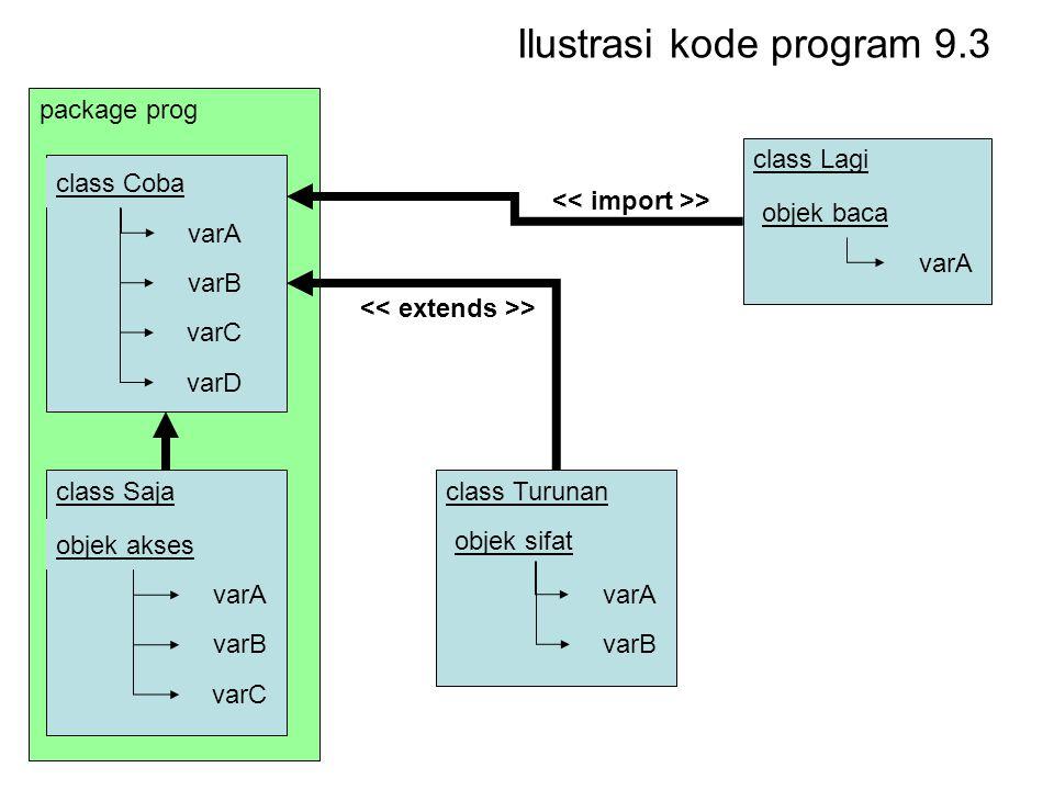 Ilustrasi kode program 9.3 package prog class Saja class Coba varA varB varC varD objek akses varA varB varC class Lagi objek baca varA class Turunan objek sifat varA varB >