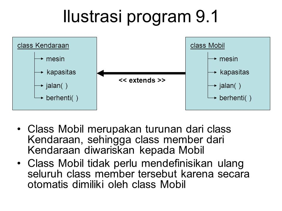 Ilustrasi program 9.1 Class Mobil merupakan turunan dari class Kendaraan, sehingga class member dari Kendaraan diwariskan kepada Mobil Class Mobil tidak perlu mendefinisikan ulang seluruh class member tersebut karena secara otomatis dimiliki oleh class Mobil class Kendaraan mesin kapasitas jalan( ) berhenti( ) > class Mobil mesin kapasitas jalan( ) berhenti( )