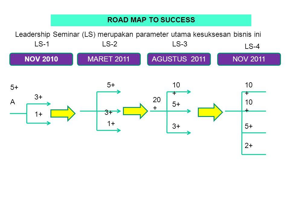 NOV 2010MARET 2011AGUSTUS 2011NOV 2011 3+ 1+ 5+ A 3+ 1+ 20 + 10 + 5+ 3+ 10 + 5+ 2+ ROAD MAP TO SUCCESS Leadership Seminar (LS) merupakan parameter utama kesuksesan bisnis ini LS-1LS-2LS-3 LS-4
