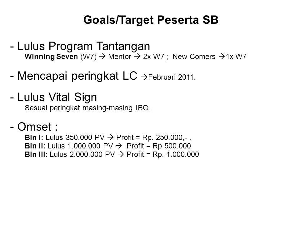 Goals/Target Peserta SB - Lulus Program Tantangan Winning Seven (W7)  Mentor  2x W7 ; New Comers  1x W7 - Mencapai peringkat LC  Februari 2011. -