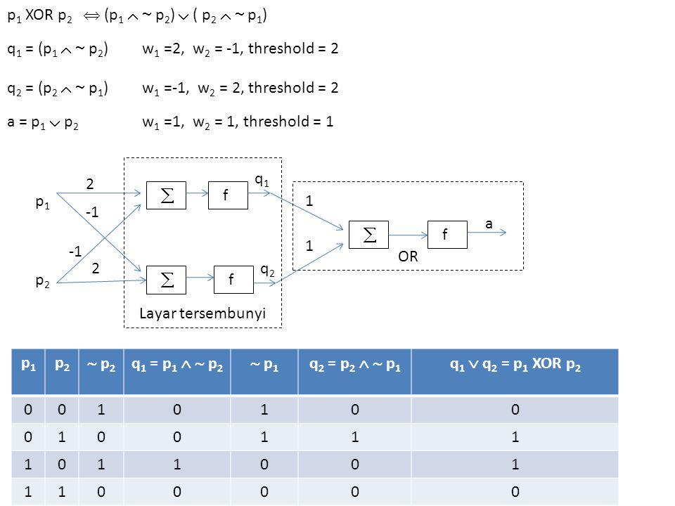   f  f f Layar tersembunyi p1p1 p2p2 2 2 a OR 1 1 q1q1 q2q2 p 1 XOR p 2  (p 1   p 2 )  ( p 2   p 1 ) q 1 = (p 1   p 2 )w 1 =2, w 2 = -1, threshold = 2 q 2 = (p 2   p 1 )w 1 =-1, w 2 = 2, threshold = 2 a = p 1  p 2 w 1 =1, w 2 = 1, threshold = 1 p1p1 p2p2  p 2 q 1 = p 1   p 2  p 1 q 2 = p 2   p 1 q 1  q 2 = p 1 XOR p 2 0010100 0100111 1011001 1100000