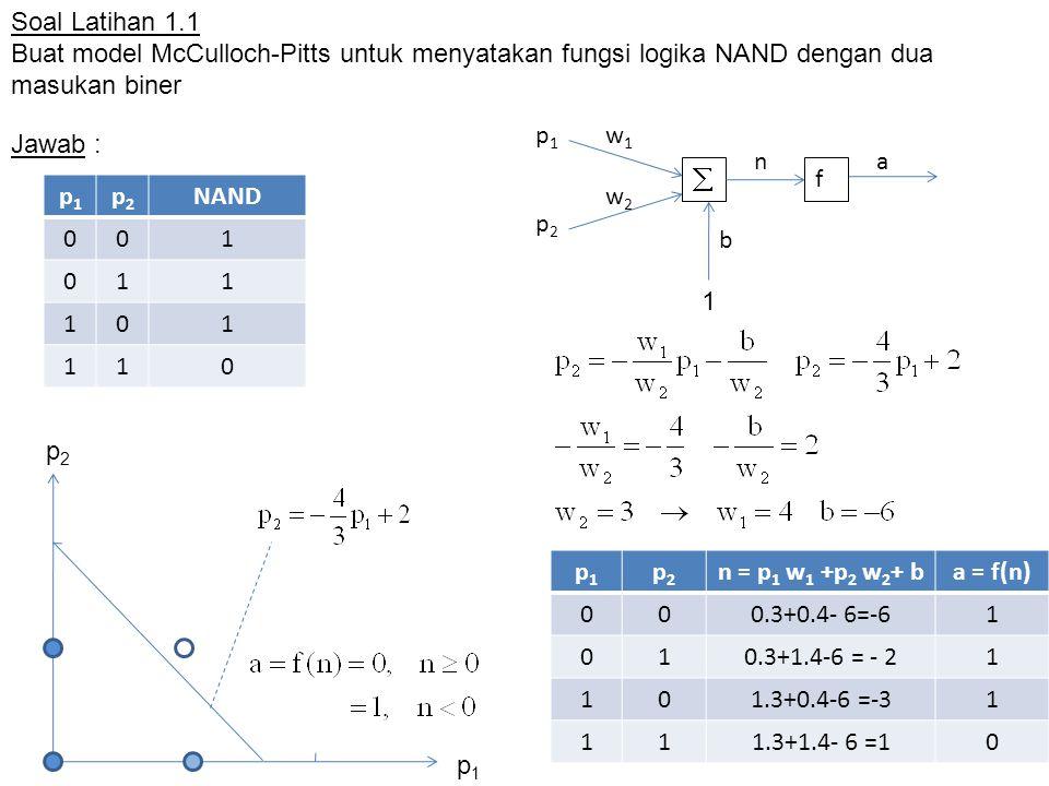 Soal Latihan 1.1 Buat model McCulloch-Pitts untuk menyatakan fungsi logika NAND dengan dua masukan biner Jawab :  f w1w1 w2w2 p1p1 p2p2 na b 1 p1p1 p2p2 NAND 001 011 101 110 p2p2 p1p1 p1p1 p2p2 n = p 1 w 1 +p 2 w 2 + ba = f(n) 000.3+0.4- 6=-61 010.3+1.4-6 = - 21 101.3+0.4-6 =-31 111.3+1.4- 6 =10