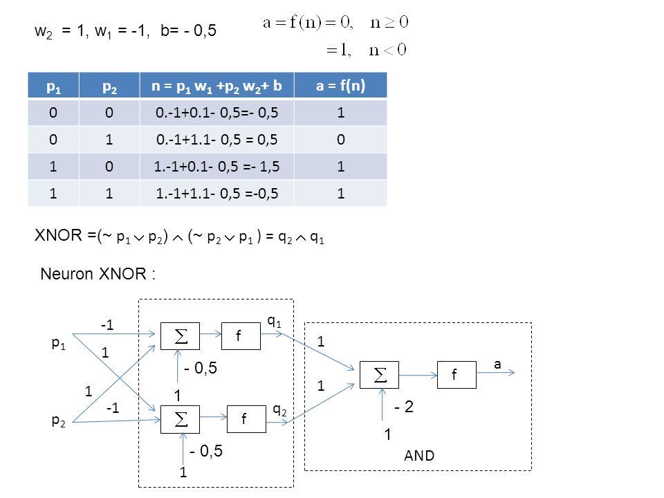 p1p1 p2p2 n = p 1 w 1 +p 2 w 2 + ba = f(n) 000.-1+0.1- 0,5=- 0,51 010.-1+1.1- 0,5 = 0,50 101.-1+0.1- 0,5 =- 1,51 111.-1+1.1- 0,5 =-0,51 w 2 = 1, w 1 = -1, b= - 0,5   f  f f 1 p1p1 p2p2 1 1 a AND 1 1 q1q1 q2q2 XNOR =(  p 1  p 2 )  (  p 2  p 1 ) = q 2  q 1 - 0,5 - 2 1 1 Neuron XNOR :