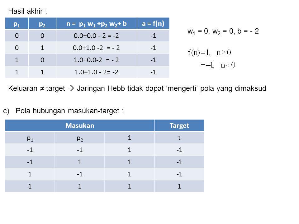 p1p1 p2p2 n = p 1 w 1 +p 2 w 2 + ba = f(n) 000.0+0.0 - 2 = -2 010.0+1.0 -2 = - 2 101.0+0.0-2 = - 2 111.0+1.0 - 2= -2 Hasil akhir : w 1 = 0, w 2 = 0, b = - 2 Keluaran  target  Jaringan Hebb tidak dapat 'mengerti' pola yang dimaksud c) MasukanTarget p1p1 p2p2 1t 1 11 1 1 1111 Pola hubungan masukan-target :