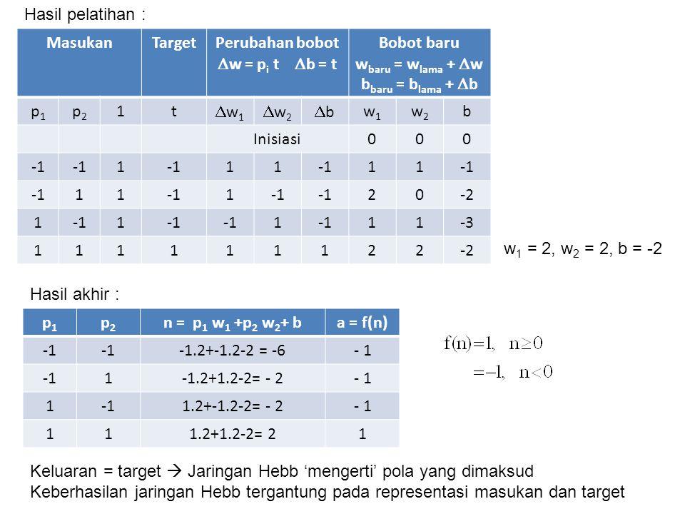 MasukanTargetPerubahan bobot  w = p i t  b = t Bobot baru w baru = w lama +  w b baru = b lama +  b p1p1 p2p2 1t w1w1 w2w2 bb w1w1 w2w2 b Inisiasi000 1 11 11 11 1 20-2 11 1 11-3 111111122-2 w 1 = 2, w 2 = 2, b = -2 p1p1 p2p2 n = p 1 w 1 +p 2 w 2 + ba = f(n) -1.2+-1.2-2 = -6- 1 1-1.2+1.2-2= - 2- 1 1 1.2+-1.2-2= - 2- 1 111.2+1.2-2= 21 Keluaran = target  Jaringan Hebb 'mengerti' pola yang dimaksud Keberhasilan jaringan Hebb tergantung pada representasi masukan dan target Hasil pelatihan : Hasil akhir :