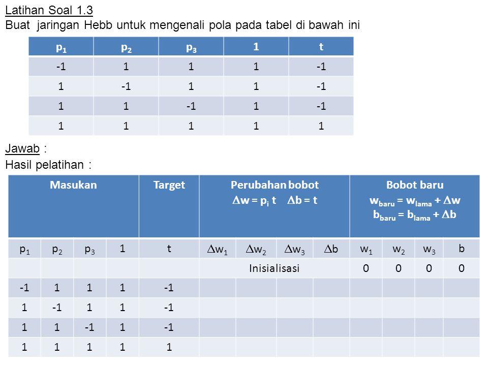 Latihan Soal 1.3 Buat jaringan Hebb untuk mengenali pola pada tabel di bawah ini Jawab : p1p1 p2p2 p3p3 1t 111 1 11 11 1 11111 MasukanTargetPerubahan bobot  w = p i t  b = t Bobot baru w baru = w lama +  w b baru = b lama +  b p1p1 p2p2 p3p3 1t w1w1 w2w2 w3w3 bb w1w1 w2w2 w3w3 b Inisialisasi0000 111 1 11 11 1 11111 Hasil pelatihan :