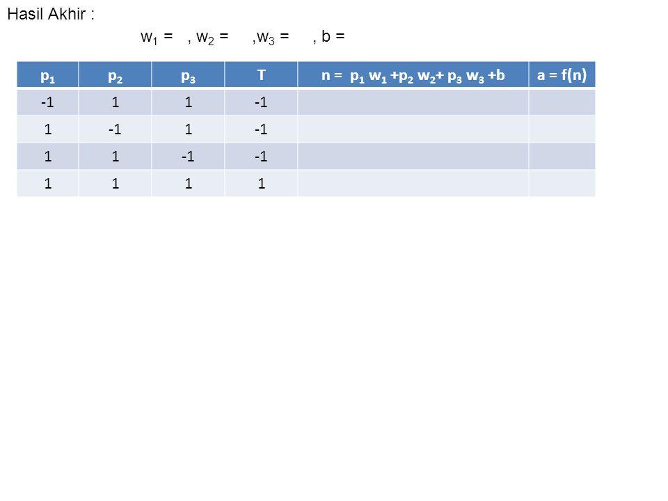 p1p1 p2p2 p3p3 Tn = p 1 w 1 +p 2 w 2 + p 3 w 3 +ba = f(n) 11 1 1 11 1111 Hasil Akhir : w 1 =, w 2 =,w 3 =, b =