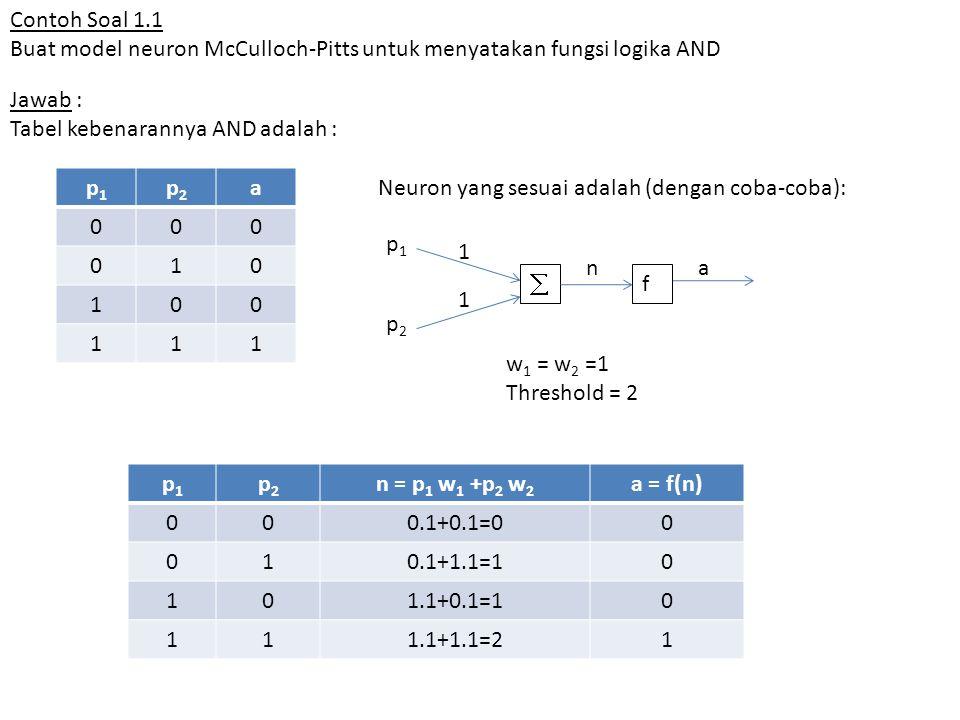 Contoh Soal 1.1 Buat model neuron McCulloch-Pitts untuk menyatakan fungsi logika AND Jawab : Tabel kebenarannya AND adalah : p1p1 p2p2 a 000 010 100 111  f 1 1 p1p1 p2p2 na p1p1 p2p2 n = p 1 w 1 +p 2 w 2 a = f(n) 000.1+0.1=00 010.1+1.1=10 101.1+0.1=10 111.1+1.1=21 w 1 = w 2 =1 Threshold = 2 Neuron yang sesuai adalah (dengan coba-coba):