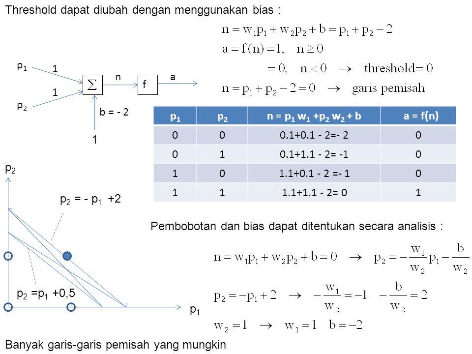 Threshold dapat diubah dengan menggunakan bias :  f 1 1 p1p1 p2p2 na b = - 2 1 Pembobotan dan bias dapat ditentukan secara analisis : p1p1 p2p2 n = p 1 w 1 +p 2 w 2 + b a = f(n) 000.1+0.1 - 2=- 20 010.1+1.1 - 2= -10 101.1+0.1 - 2 =- 10 111.1+1.1 - 2= 01 Banyak garis-garis pemisah yang mungkin p2p2 p1p1 p 2 = - p 1 +2 p 2 =p 1 +0,5