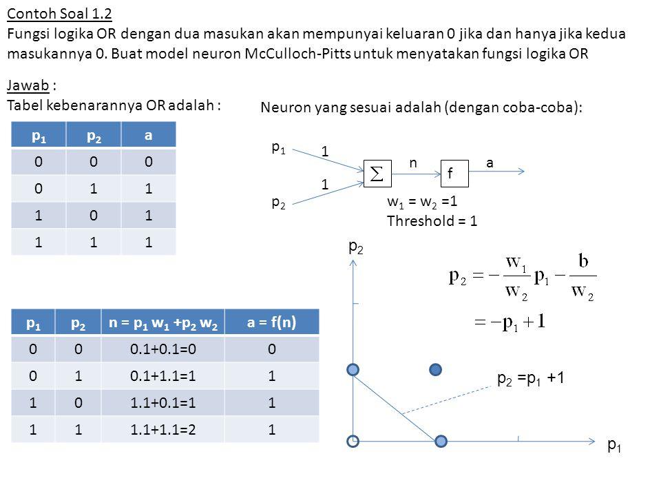 b) MasukanTarget p1p1 p2p2 1t 001 011 101 1111 Pola hubungan masukan-target : MasukanTargetPerubahan bobot  w = p i t  b = t Bobot baru w baru = w lama +  w b baru = b lama +  b p1p1 p2p2 1t w1w1 w2w2 bb w1w1 w2w2 b Inisiasi000 00100 00 011 0 0 -2 101 0 -3 111111100-2 Hasil pelatihan : w 1 = 0, w 2 = 0, b = - 2