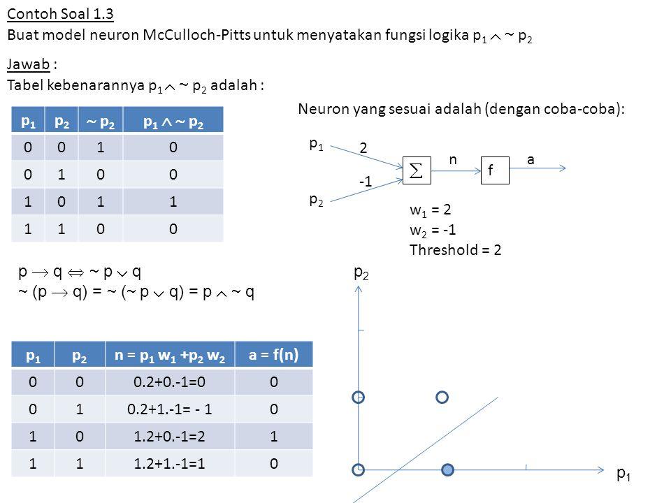 Contoh Soal 1.3 Buat model neuron McCulloch-Pitts untuk menyatakan fungsi logika p 1   p 2 Jawab : Tabel kebenarannya p 1   p 2 adalah : p1p1 p2p2  p 2 p1   p2p1   p2 0010 0100 1011 1100  f 2 p1p1 p2p2 na p1p1 p2p2 n = p 1 w 1 +p 2 w 2 a = f(n) 000.2+0.-1=00 010.2+1.-1= - 10 101.2+0.-1=21 111.2+1.-1=10 w 1 = 2 w 2 = -1 Threshold = 2 Neuron yang sesuai adalah (dengan coba-coba): p  q   p  q  (p  q) =  (  p  q) = p   q p2p2 p1p1