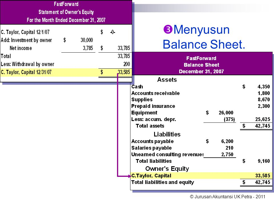 © Jurusan Akuntansi UK Petra - 2011  Menyusun Balance Sheet.