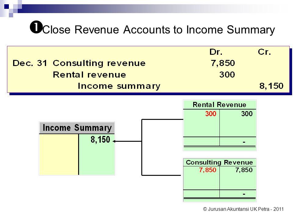 © Jurusan Akuntansi UK Petra - 2011  Close Revenue Accounts to Income Summary